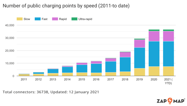 """There are currently just over 21,000 chargers at 13,374 locations. The """"total number of connectors"""" shown above is misleading in that many chargers have two cables to serve the two main socket systems. You can use only one of them at a time. Note the tiny number of ultra-rapid chargers (over 50 kwh) and rapid (50 kwh). The majority of outlets are under 50 kWh, which is of little use for long-distance travellers."""