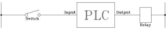 Free PLC Tutorial, PLC Tutorial, PLC Basics, Mitsubishi PLC inputs and outputs.
