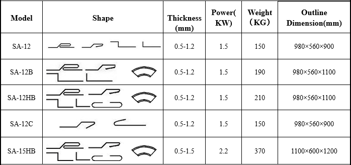 Model and Technical Parameters of pittsburgh lockformer machine