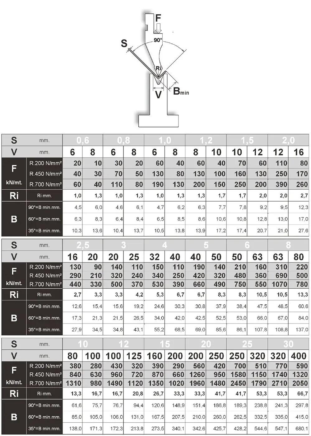 press brake tonnage chart