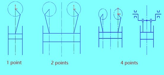 Identification of punch points
