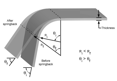 bending-springback