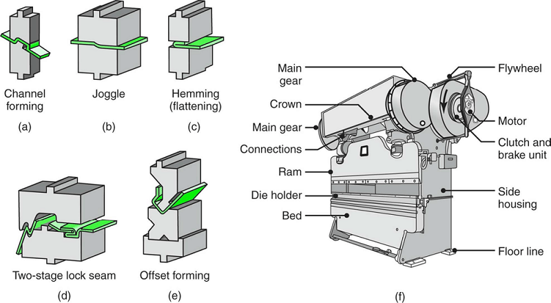 Schematic illustrations of various bending operations in a press brake