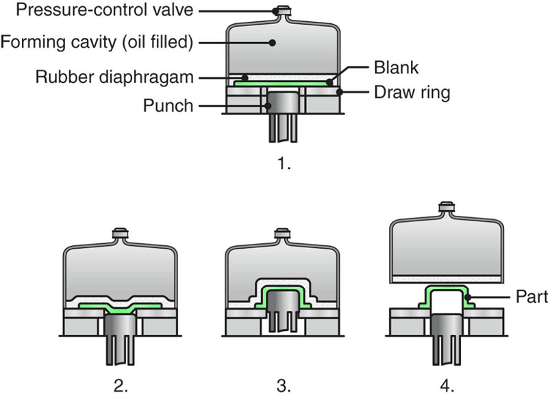 The hydroform (or fluid-forming) process