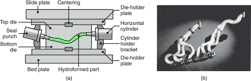 Schematic illustration of the tube-hydroforming process