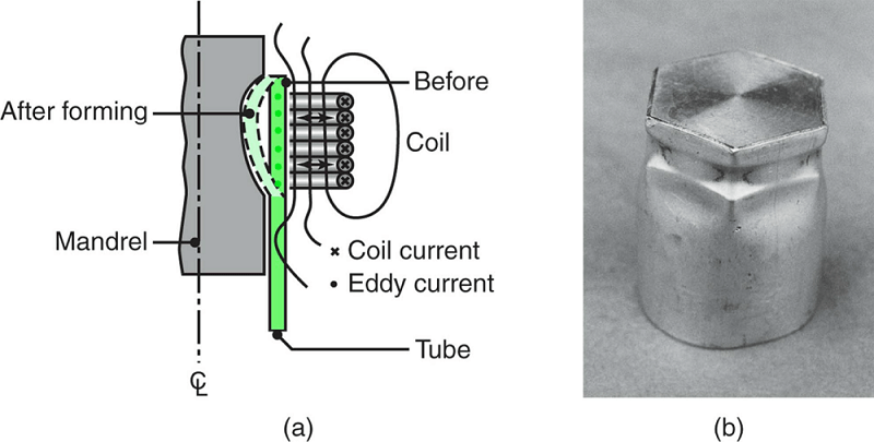 Schematic illustration of the magnetic-pulse- forming process