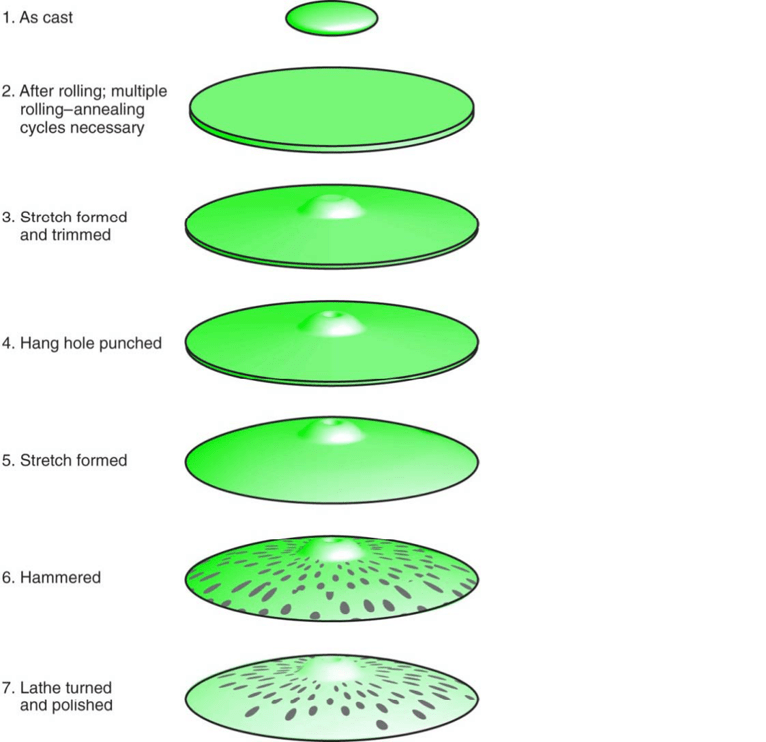 Manufacturing sequence for the production of cymbals