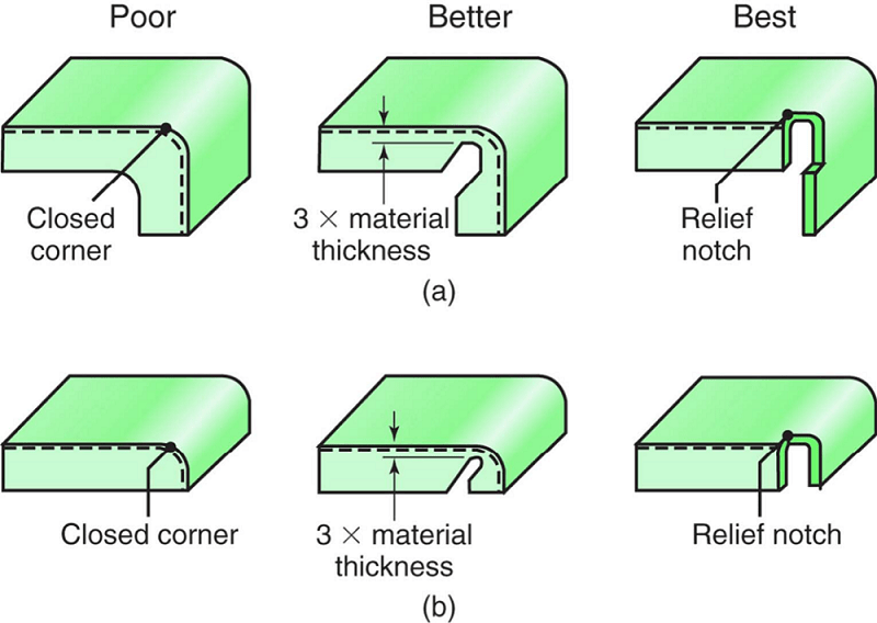 Control of tearing and buckling of a flange in a right angle bend