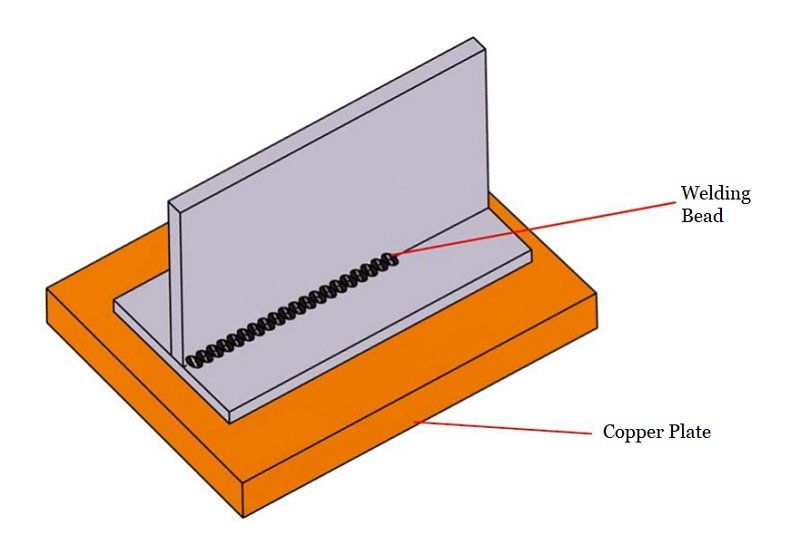 Fig.1 copper plate under parts