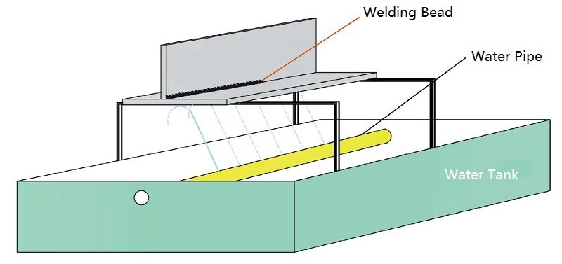 Fig.2 water cooling method