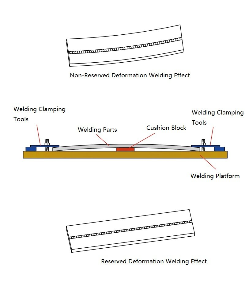 Fig.3 weld allowance for deformation