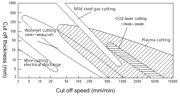 Cutting conditions of various cutting methods