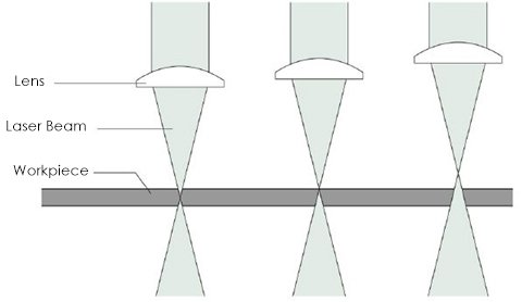 Focus position inside, surface and the upward side of the workpiece