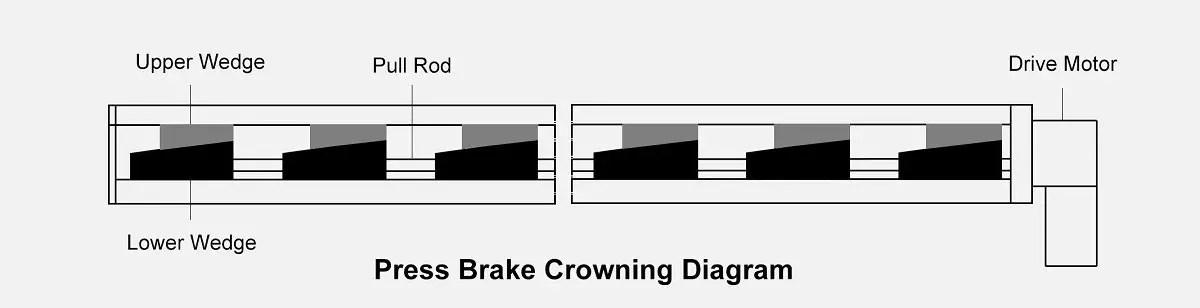 Press Brake Crowning Diagram