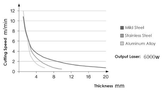 The cutting speed decreases with the thickness of the plate