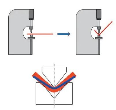 Press brake bend forming diagram