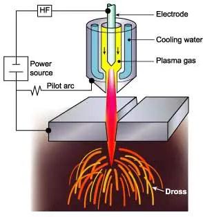 Plasma arc cutting process