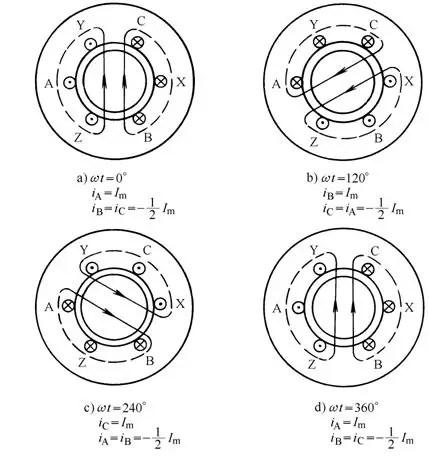 AC motor principle
