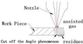 Cutting Effect Diagram