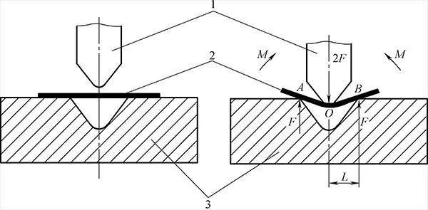 Analysis of bending deformation process