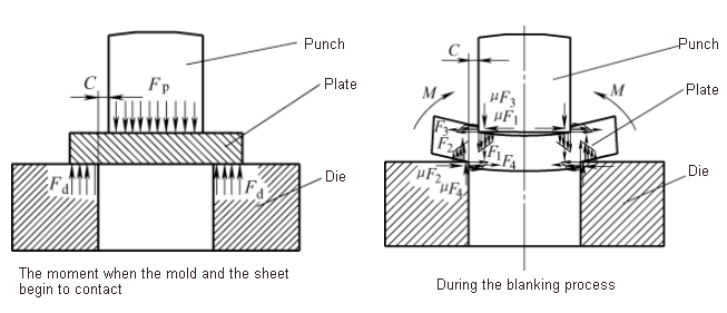 Analysis of the force on sheet metal in the blanking process