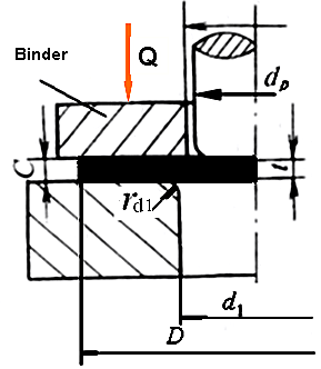 Blank holder force for straight wall cylindrical parts