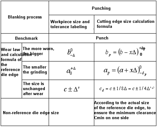 Calculation formula of punching die edge size during cooperative processing
