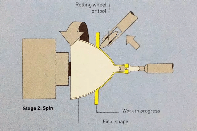 Spinning process