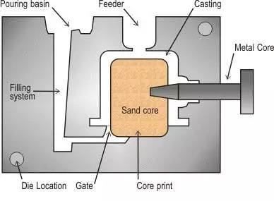 Gravity die casting Technological process