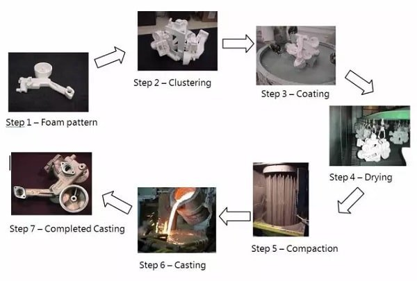 Lost foam casting Technological process