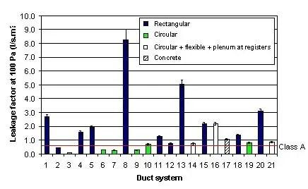 Measurements of air leakage rates