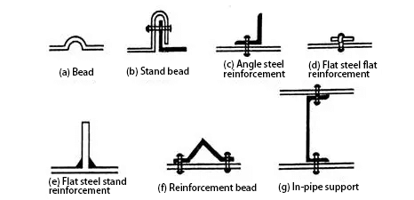 Reinforcement form of air duct