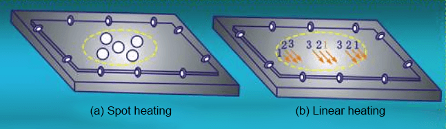Flame straightening of the central convex workpiece