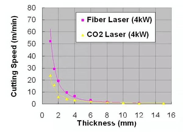 Cutting speed difference in fiber laser and co2 laser