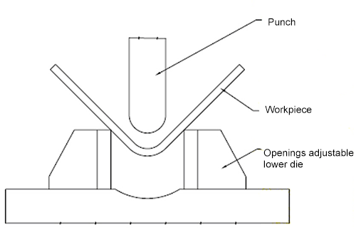Free bending diagram