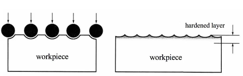 Schematic diagram of shot peening strengthening process