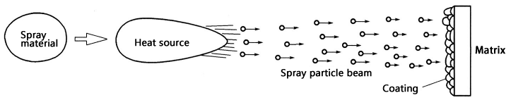 Schematic diagram of the basic process of thermal spraying