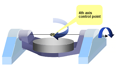 The fourth axis usually selects the midpoint of the fourth axis as the control point