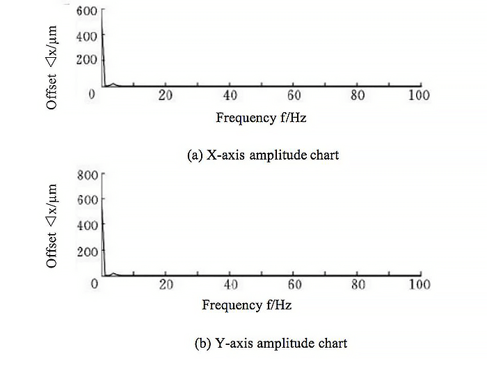 Spectral analysis results of measured data