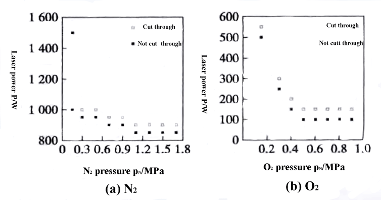 Fig. 11 Influence of laser power and auxiliary gas pressure on laser cutting ability