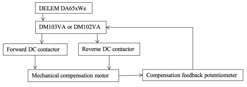 Fig. 3 Block diagram of mechanical compensation principle