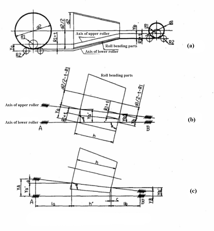 Fig. 4 Calculation of the position of the roller in the veneer reeling machine