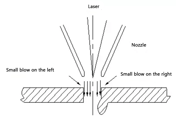 Influence of coaxiality on cutting section