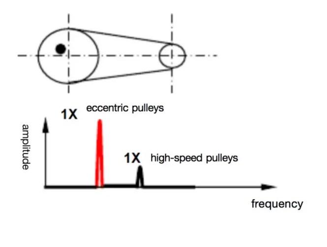 Eccentric pulleys