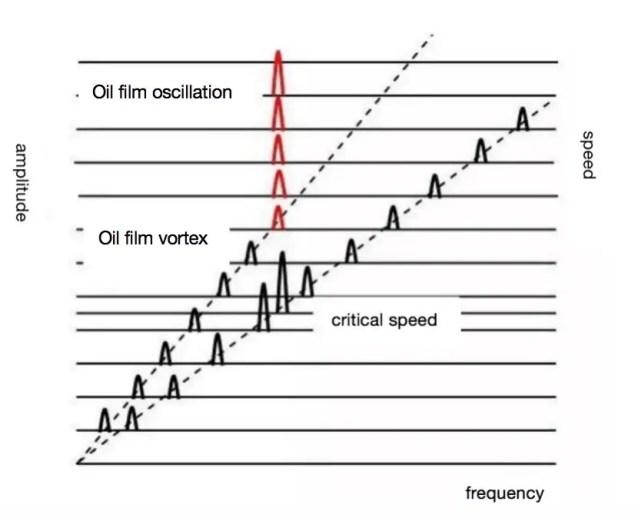 Oil film oscillation instability