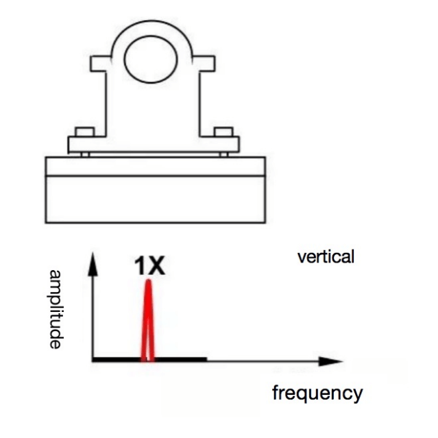 Mechanical loosening (A)