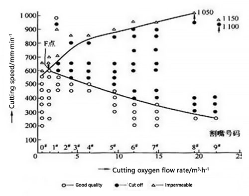 The influence of oxygen flow rate on cutting speed (plate thickness 12mm)