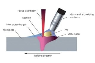 Can Laser Welding Technology Change The Direction Of Future Welding