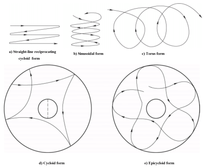 Fig. 2 The lapping trajectory