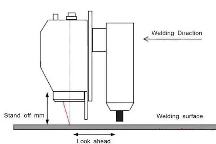 Fig. 2 The position of weld.